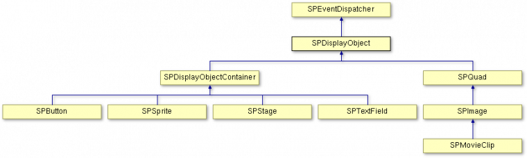 All display objects inherit from SPEventDispatcher